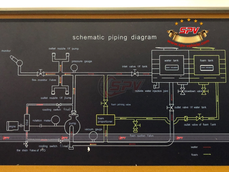 Fire Engine ISUZU - Schematic piping diagram